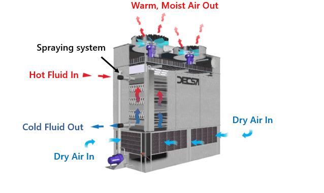 Come funziona un condensatore evaporativo: processo di funzionamento