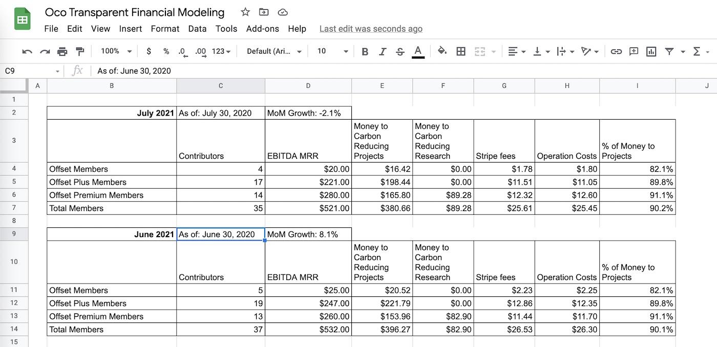 Image of Oco Crew's Finances