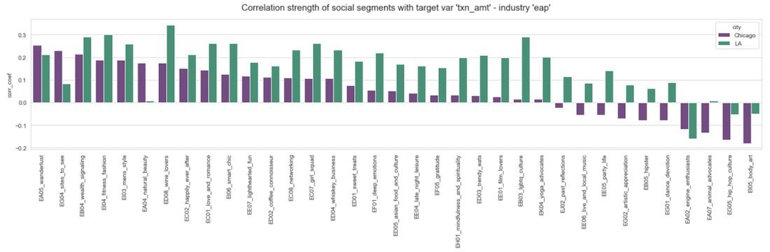 Graphs showing correlation strength of social segments