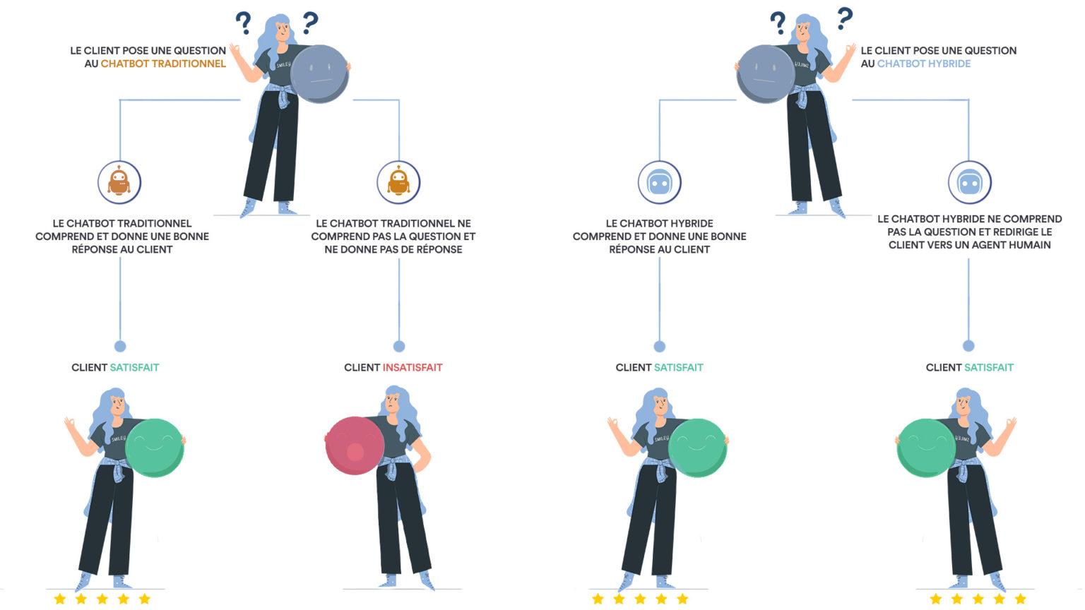 Les différences entre chatbot et agent virtuel hybrides