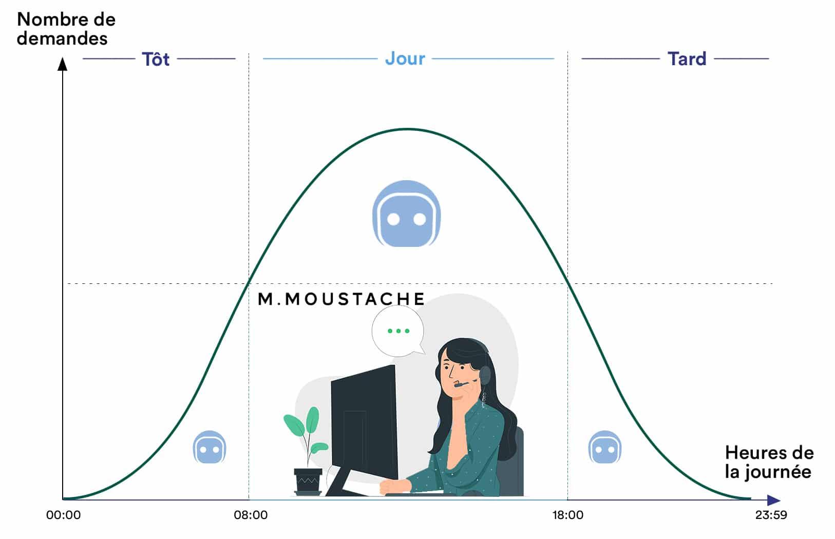 Mr Moustache améliore son experience client