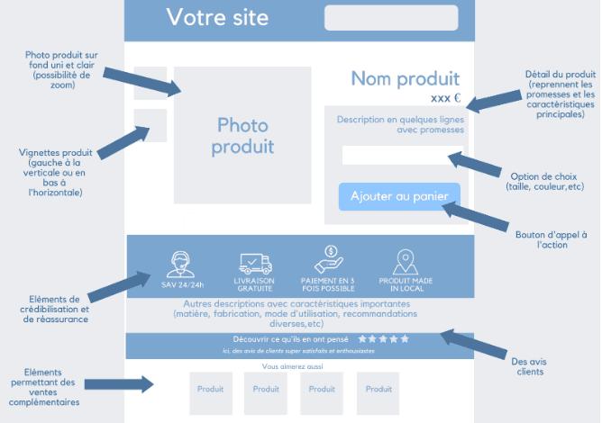 Design d'une page produit