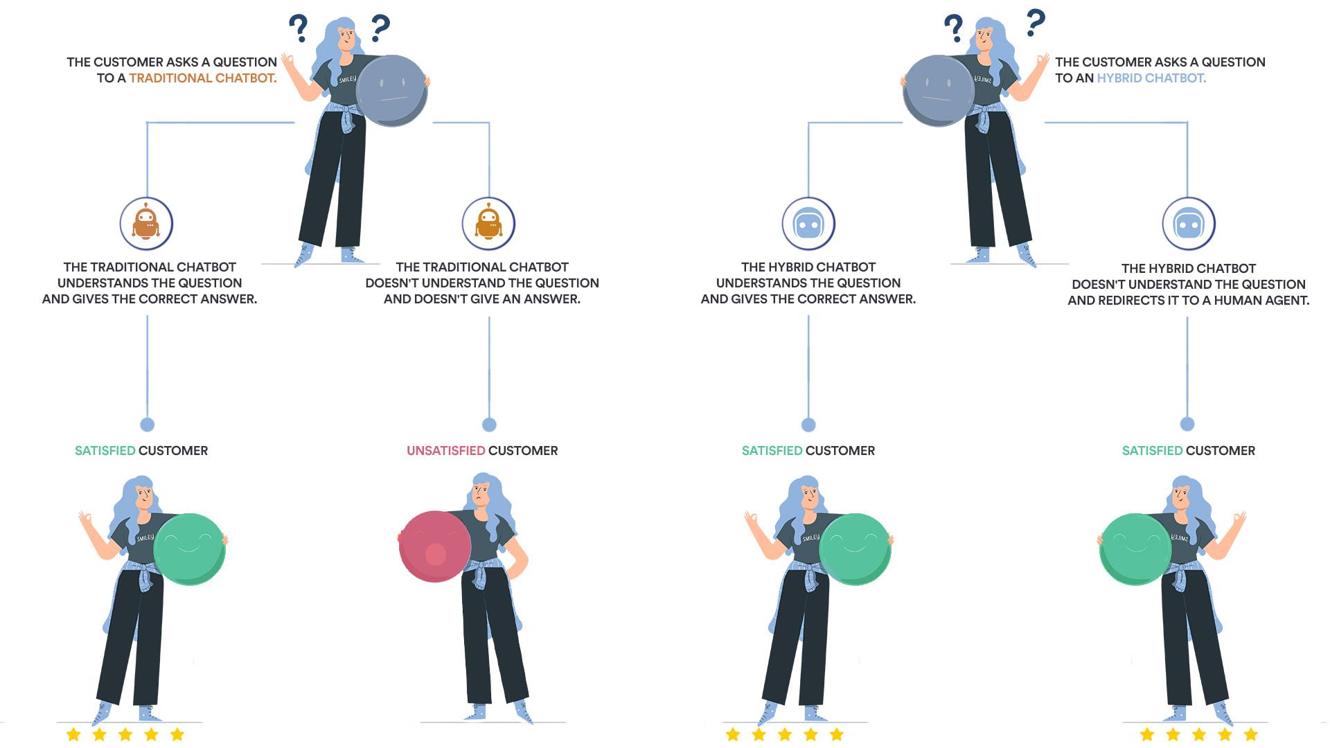 Simple illustration explaining how chatbots work!