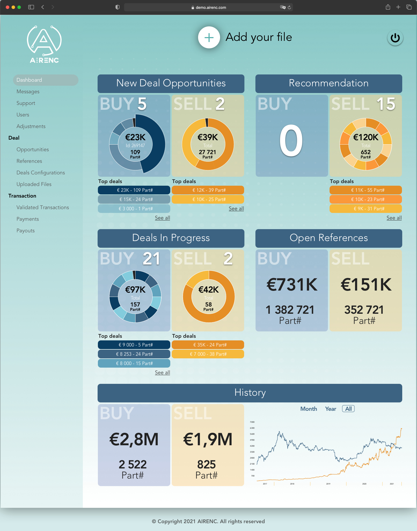 A screen of AIRENC platform dashboard