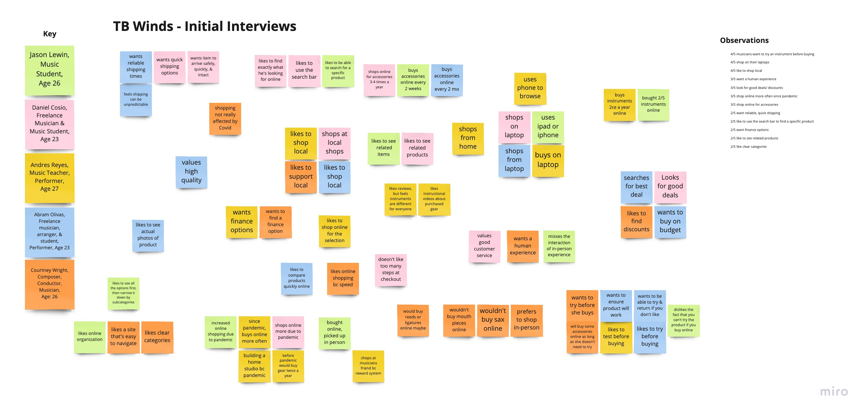 TB Winds Initial Interview Affinity Map