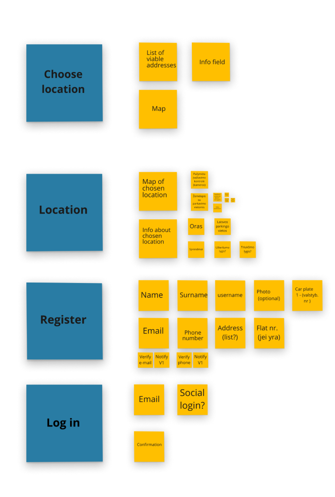 Sticky notes in yellow and blue, used in the wireframing of a website