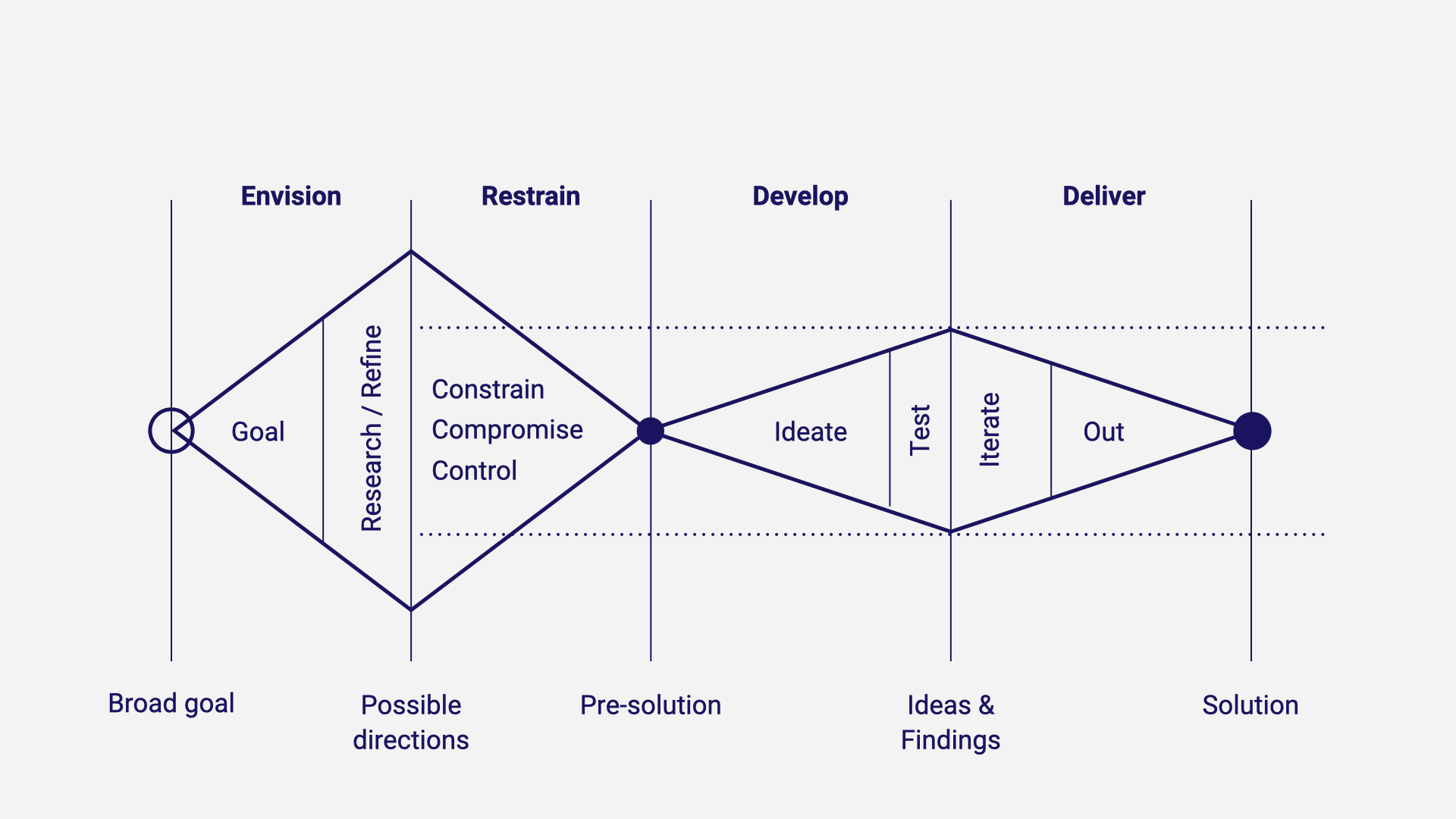 A process diagram with two diamonds describing the journey from a goal to solution.