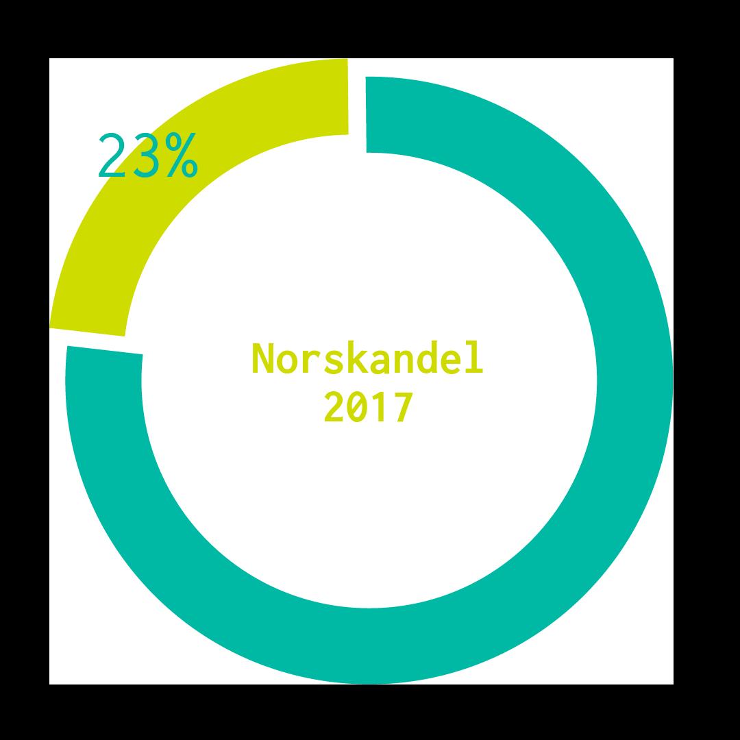 Norskandel av musikk i 2017