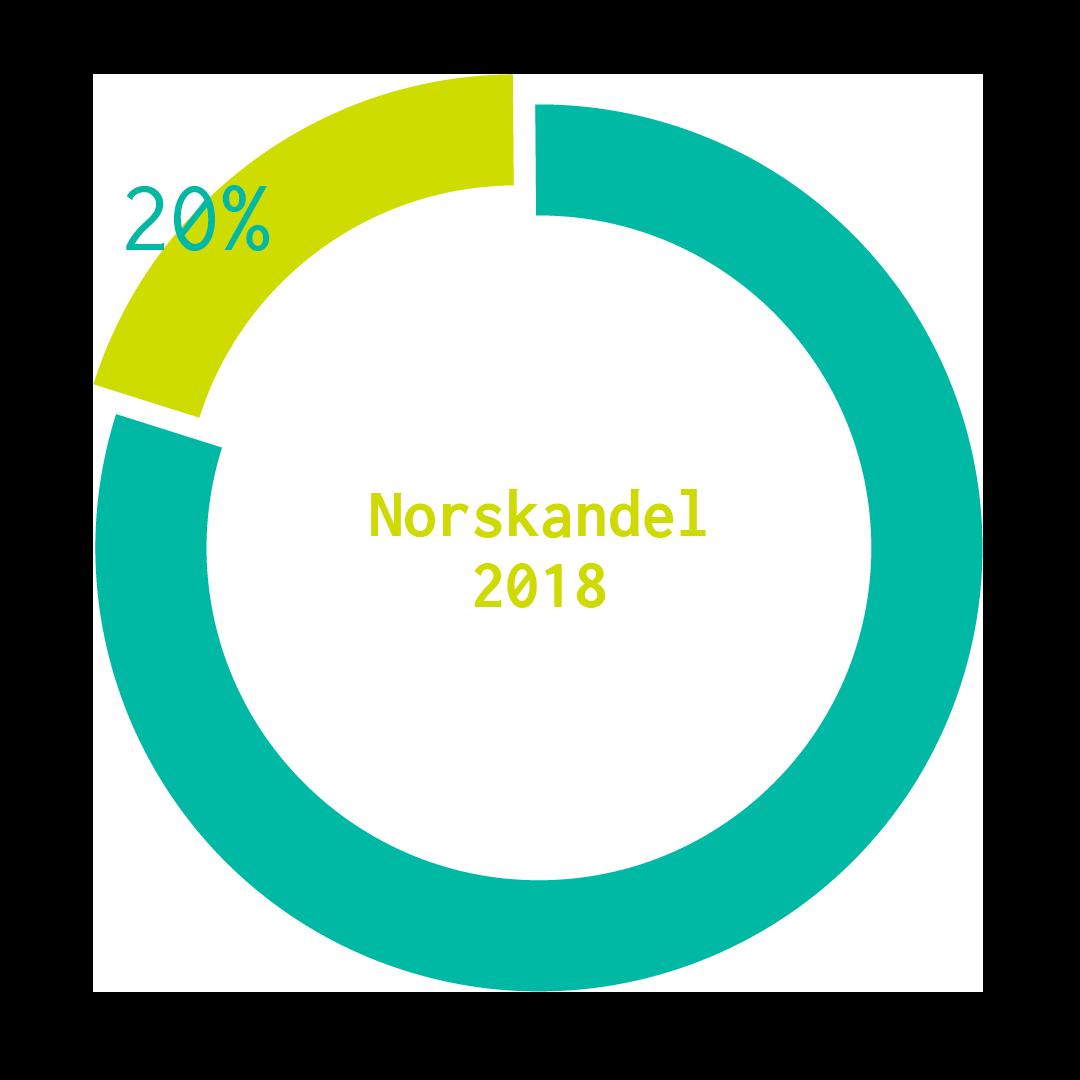 Norskandel av musikk i 2018