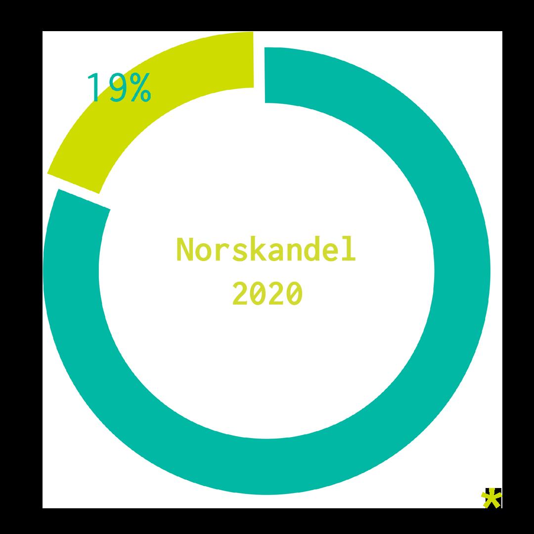 Norskandel av musikk i 2020