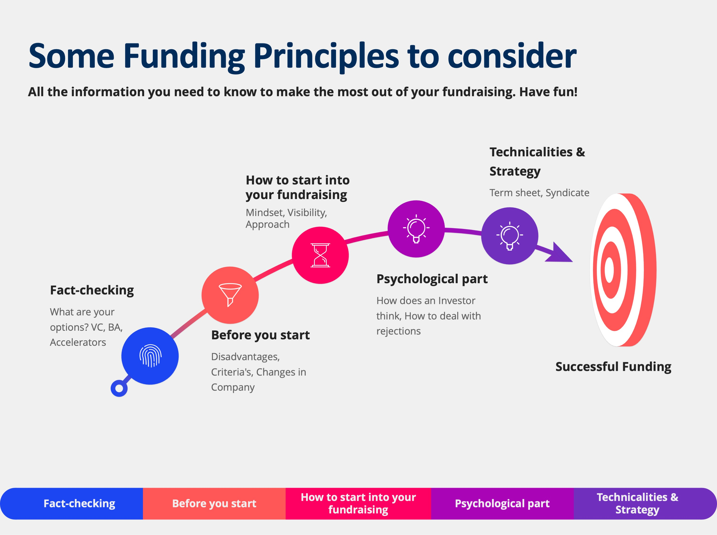 Some Funding Principles to consider