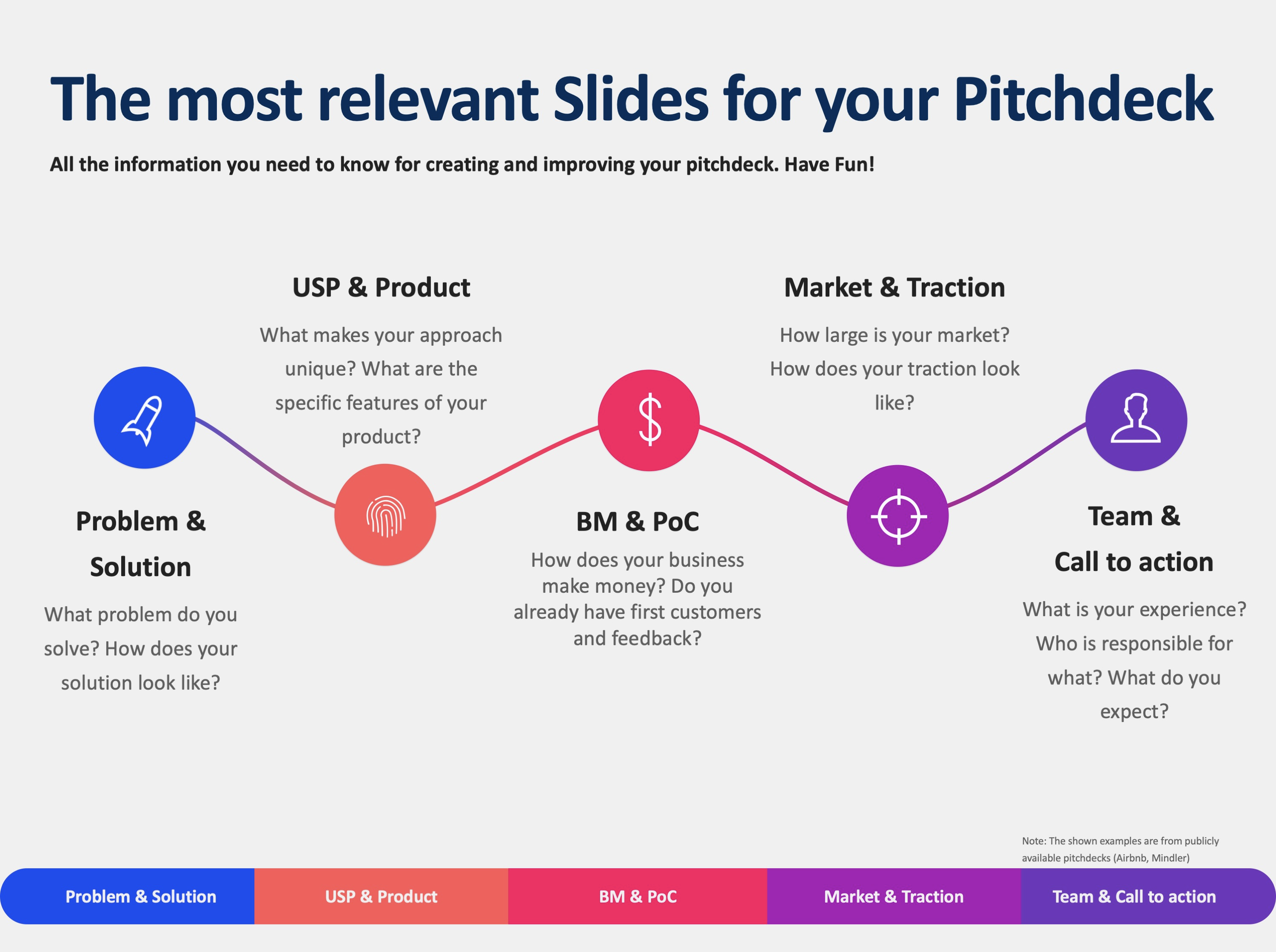 The most relevant Slides for your Pitch Deck