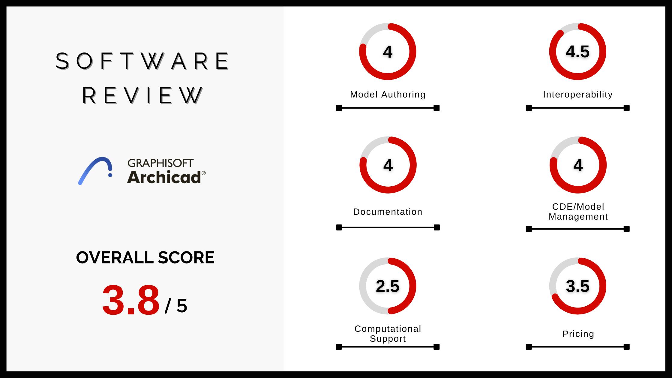 BIM Software Review