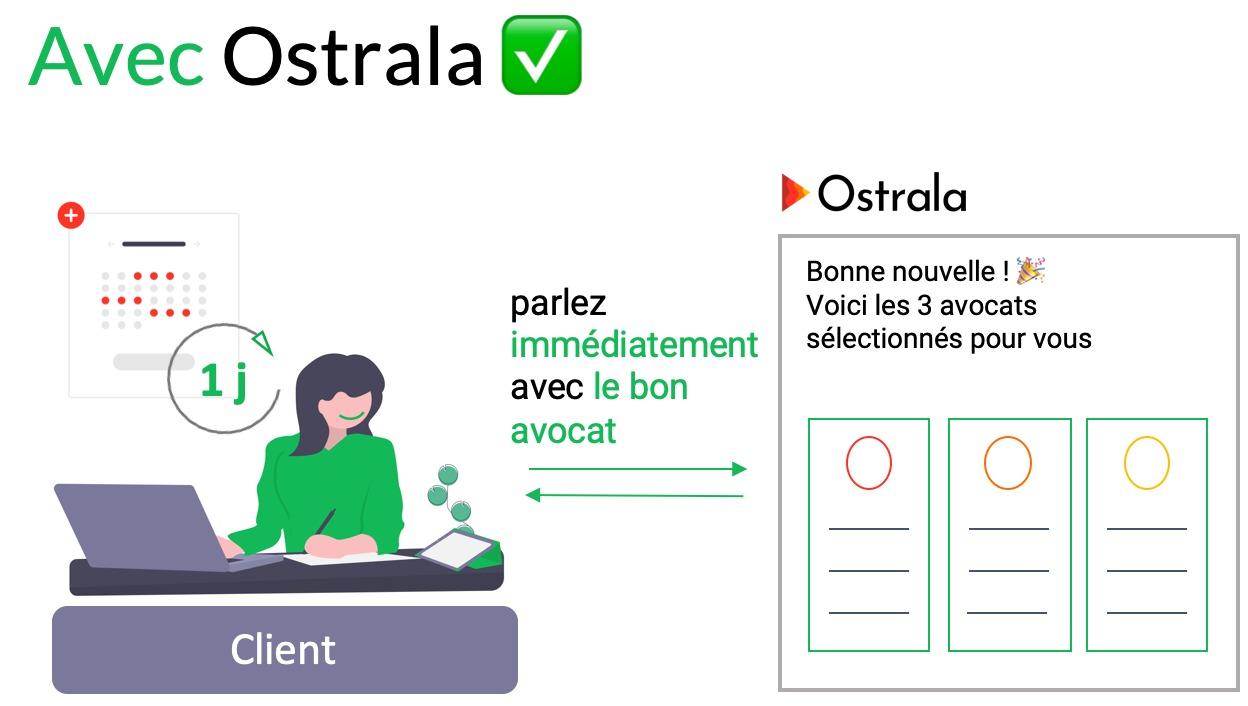 La recherche du bon avocat avec Ostrala