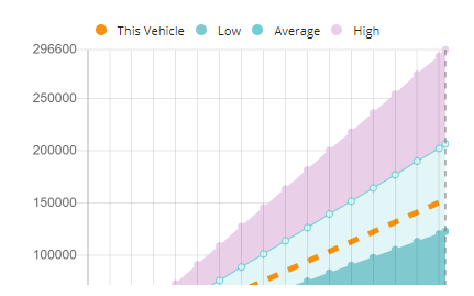 Carify odometer comparison