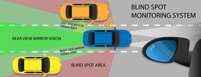 What is a Blind Spot Monitor?