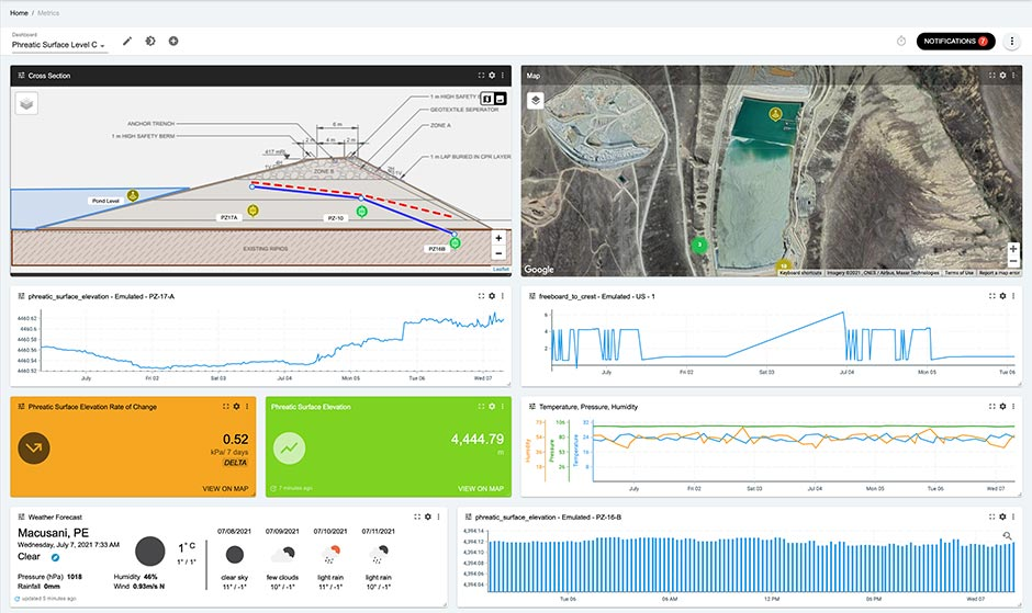 Screenshot of the Insight Platform showing the cross-section dashboard page.