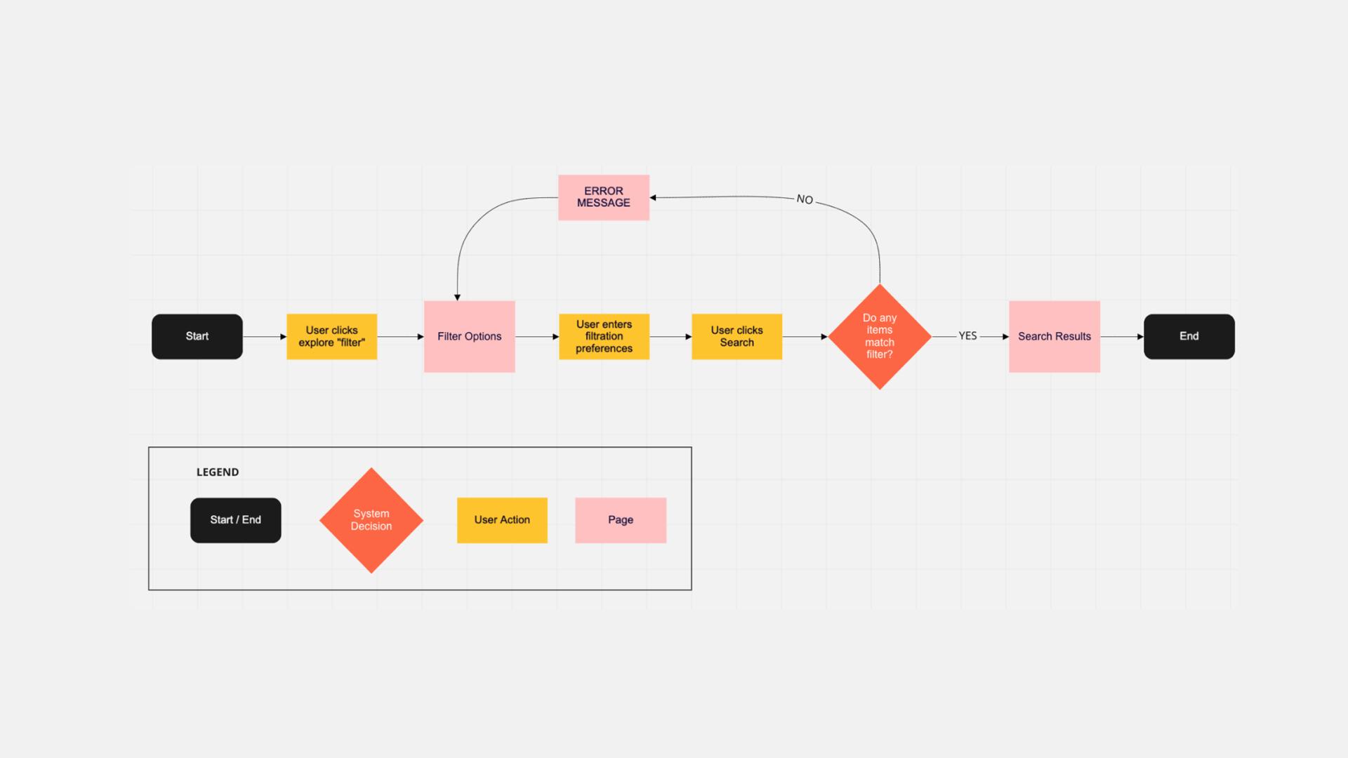 Task Flow Analysis
