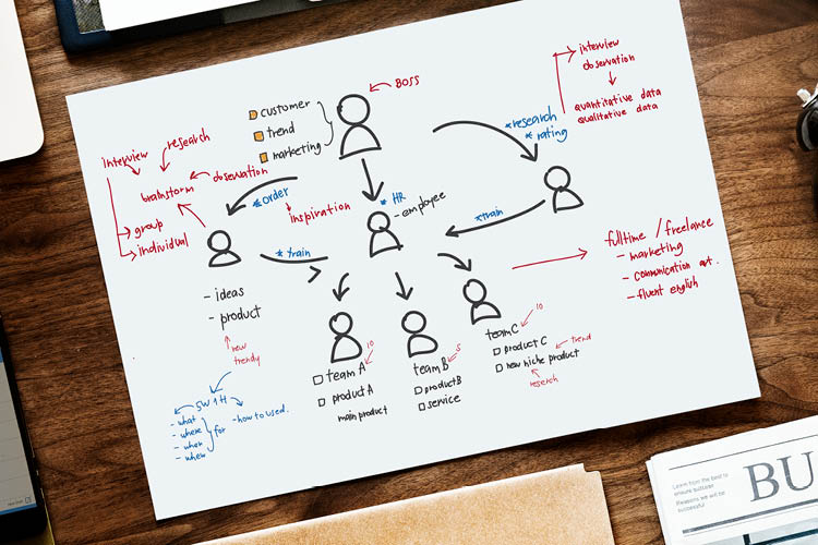 Image of a mind map | commercial subleasing article