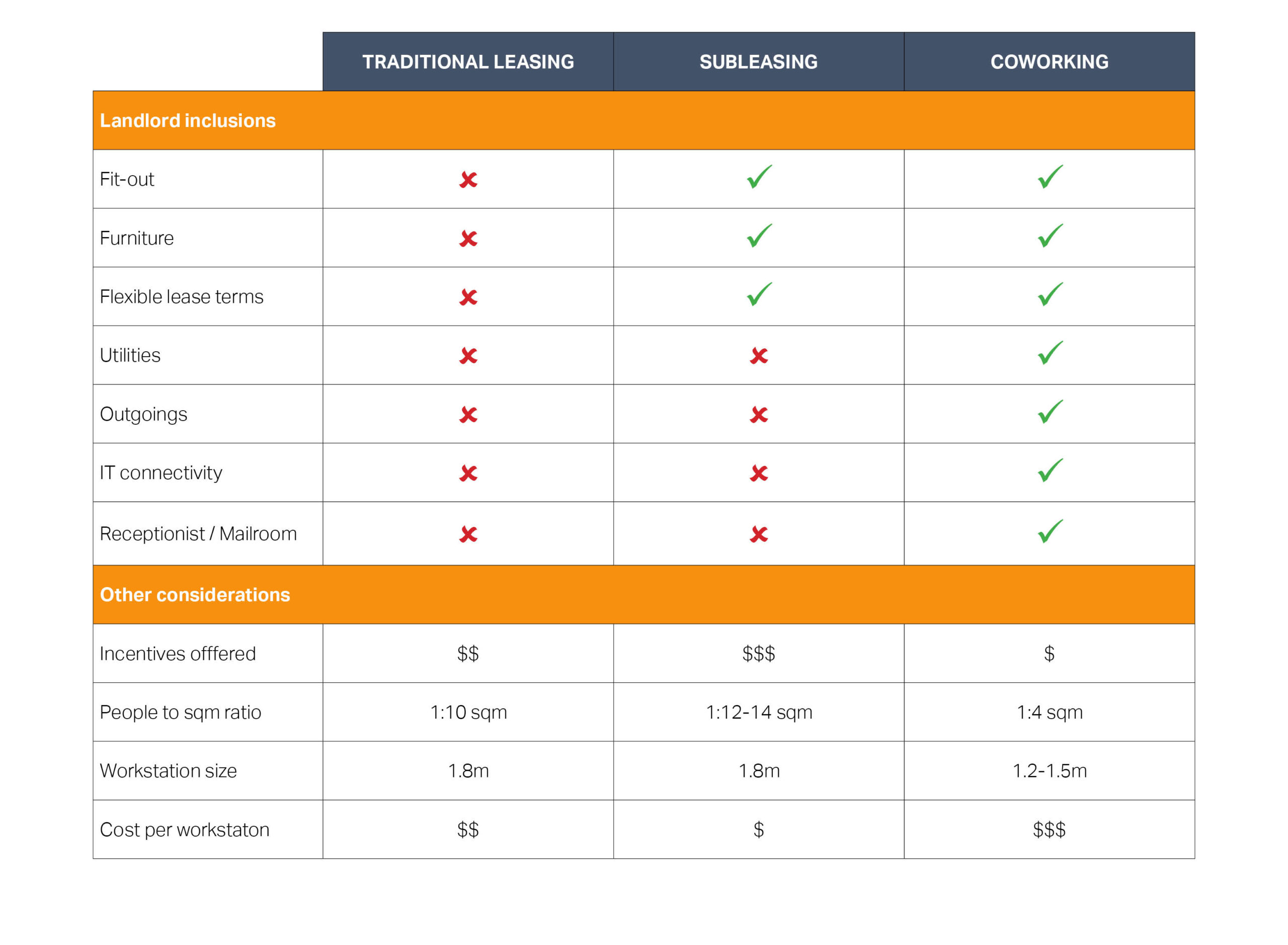 subleasing table of figures to indicate differences between whats included in traditional leasing vs coworking and subleasing