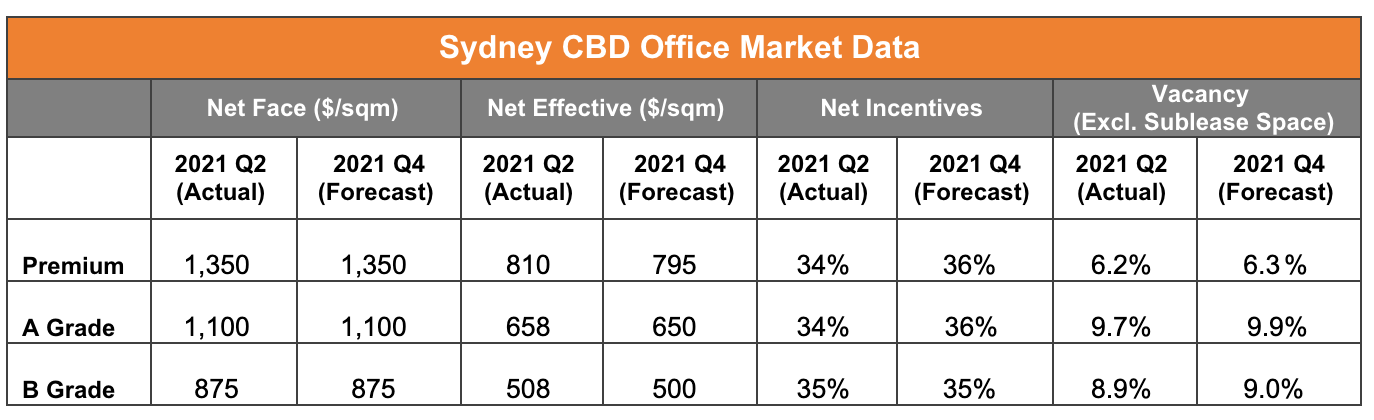 Sydney CBD Office Market Data