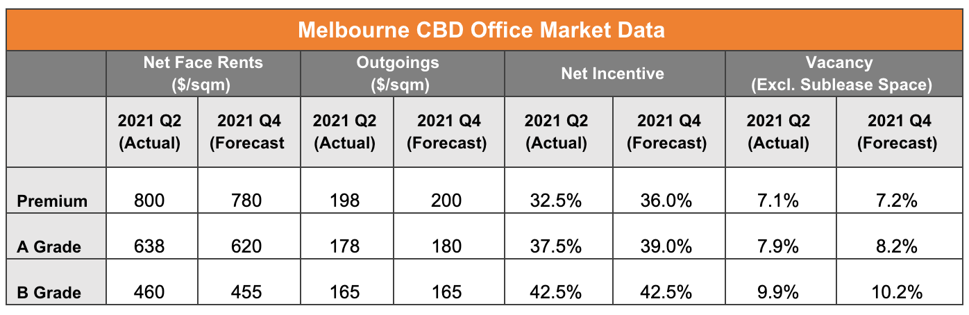 Melbourne CBD Office Market Data