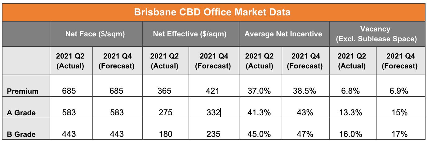 Brisbane CBD Office Market Data