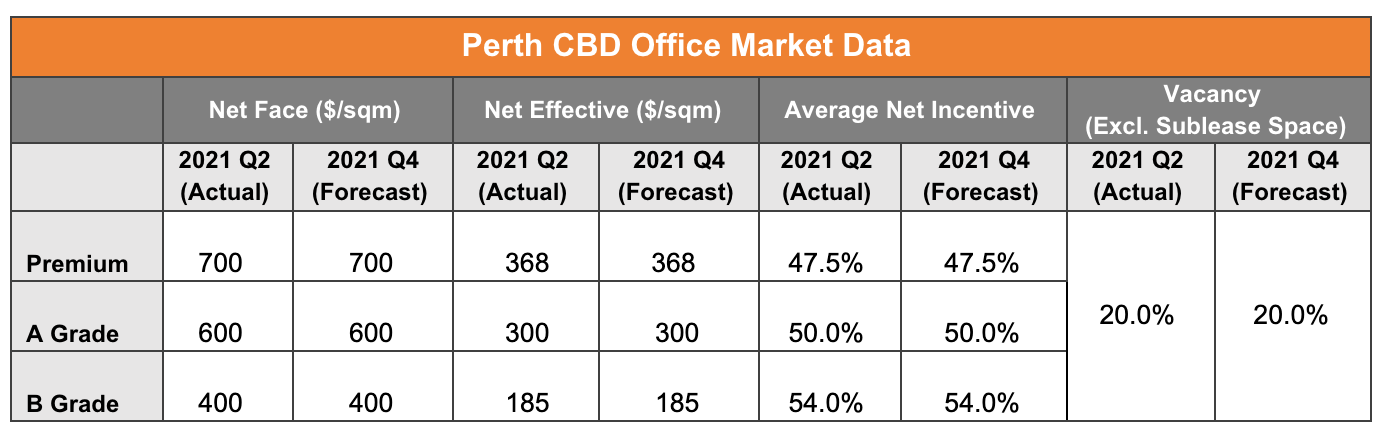 Perth CBD Office Market Data
