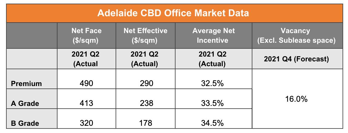 Adelaide CBD Office Market Data
