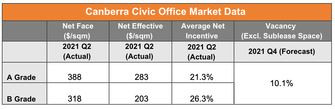 Canberra Civic Office Market Data