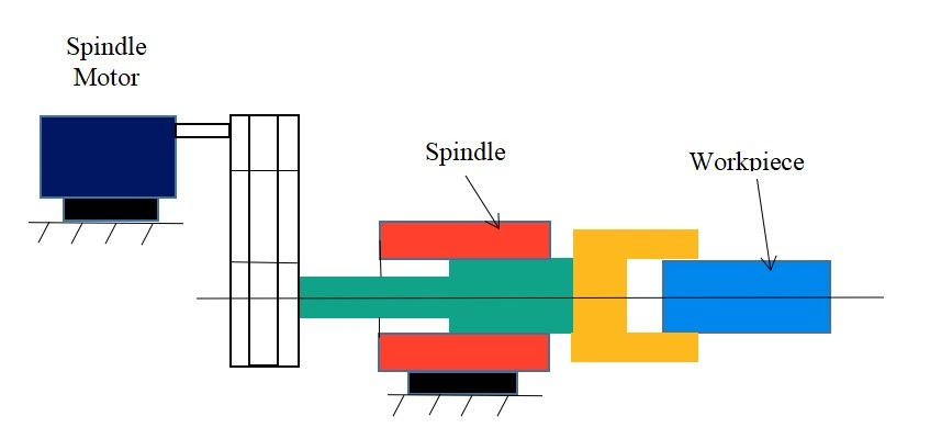 Schematic of Spindle Drive