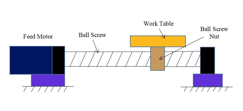 Schematic of Feed Drive CNC Machine related diagram