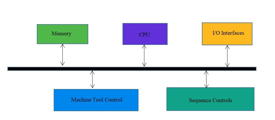 Subsystem blocks of MCU