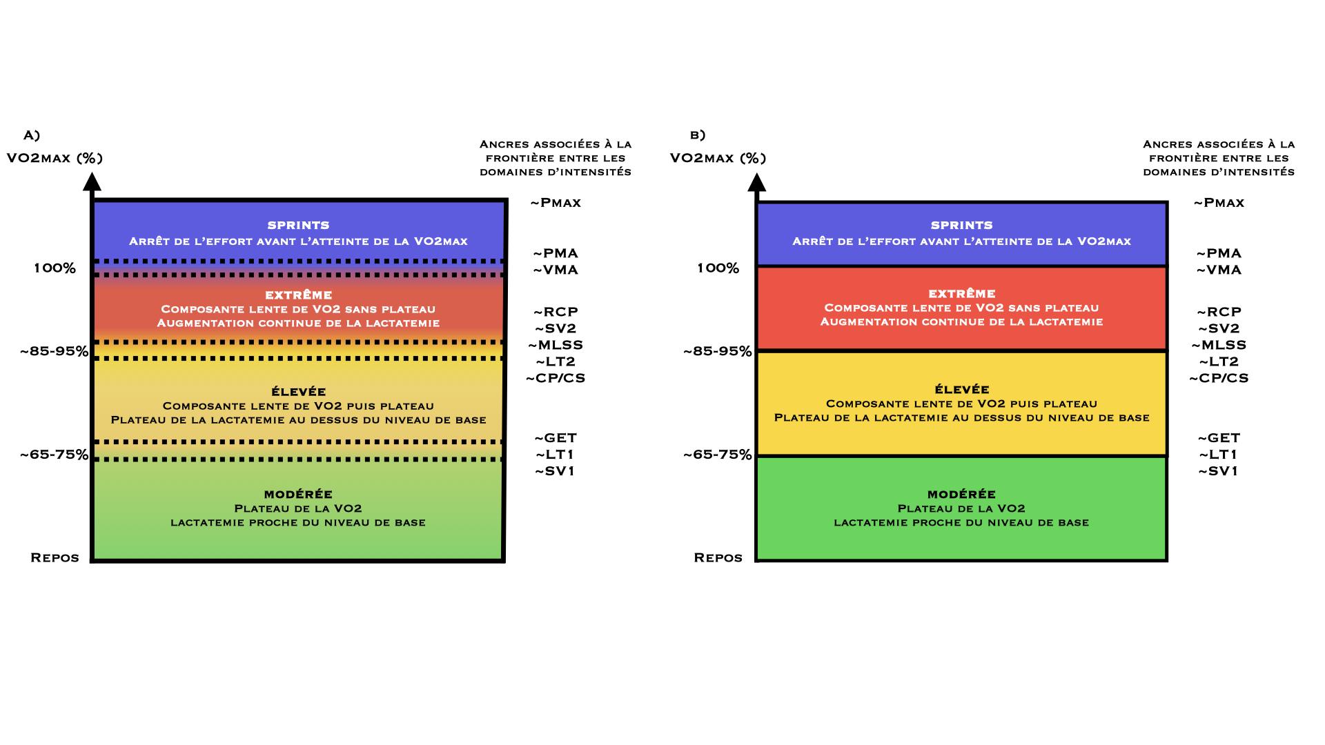 Schéma représentant le concept de spectre d'intensité. Chaque domaine d'intensité (modérée, difficile, extrême et sprints) n'est plus délimité par une seule frontière (B) mais par une plage (A).