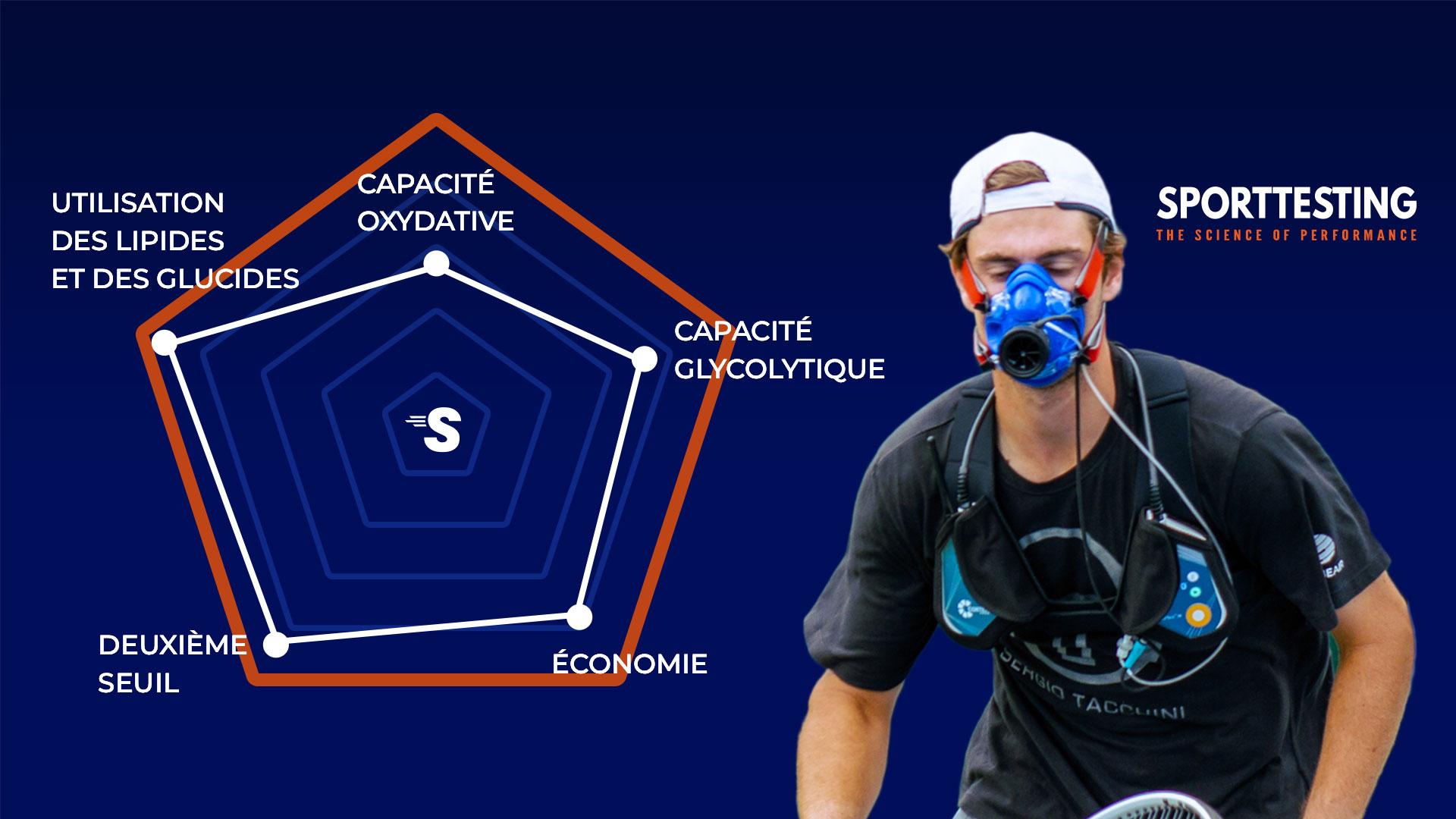 Exemple de profil d'un sportif d'endurance avec sa capacité oxydative, capacité glycolytique, utilisation des lipides et des glucides, 2ème seuil, économie. Sporttesting.