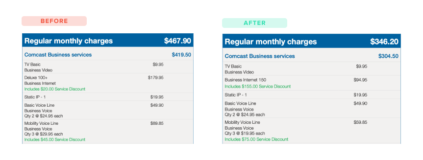 Tennessee Comcast Business Internet Savings Before and After