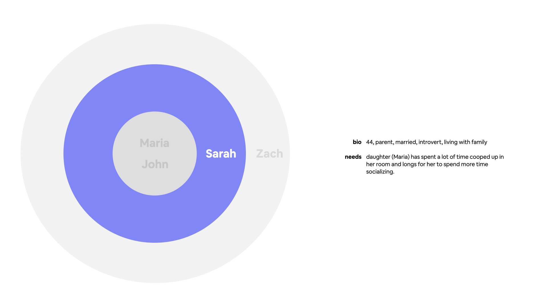 Secondary persona graph for Sarah, a 44 year old parent.