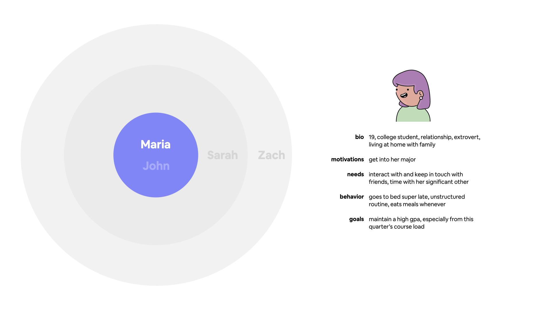 Primary persona graph for Maria, a 19 year old college student.