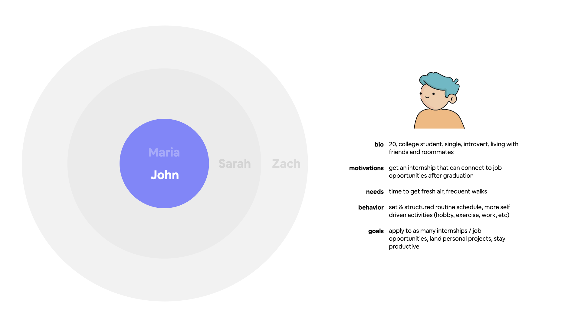 Primary persona graph for John, a 20 year old college student.