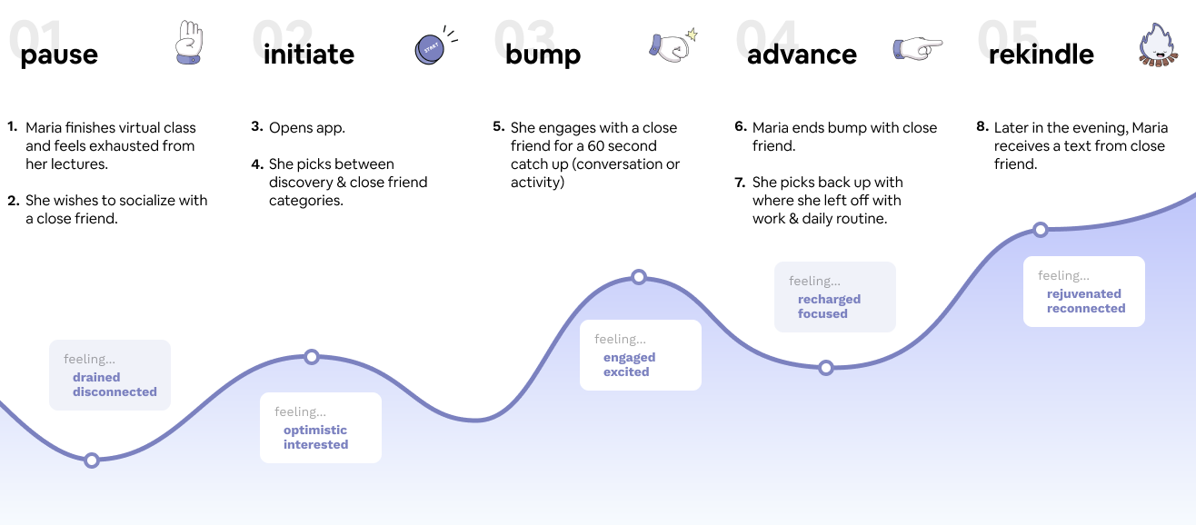 Journey map showing 5 steps of the Bump app process: pause, initiate, bump, advance and rekindle.