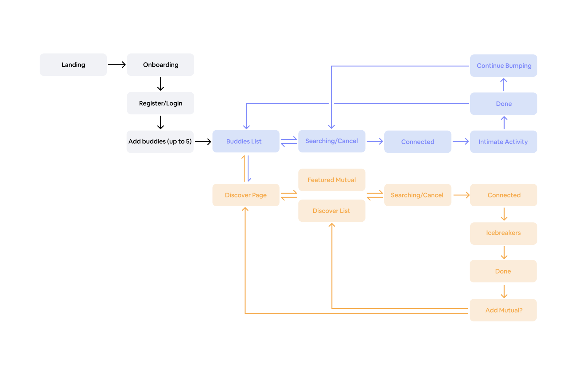 System architecture diagram shows onboarding, buddies and discover flows.