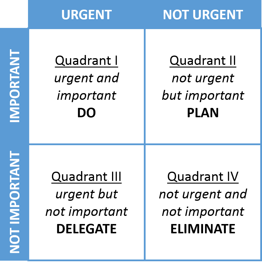 Eisenhower Matrix helps you answer the question of how to prioritize tasks at work