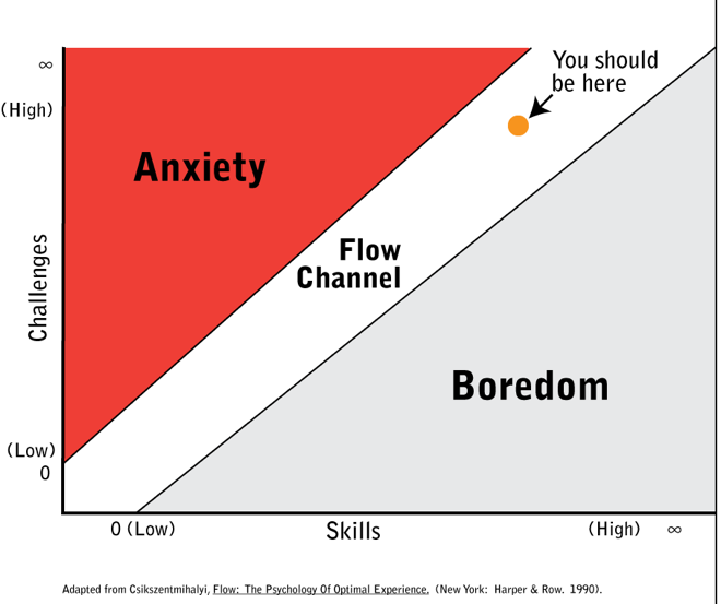 Finding your flow channel: mindful productivity