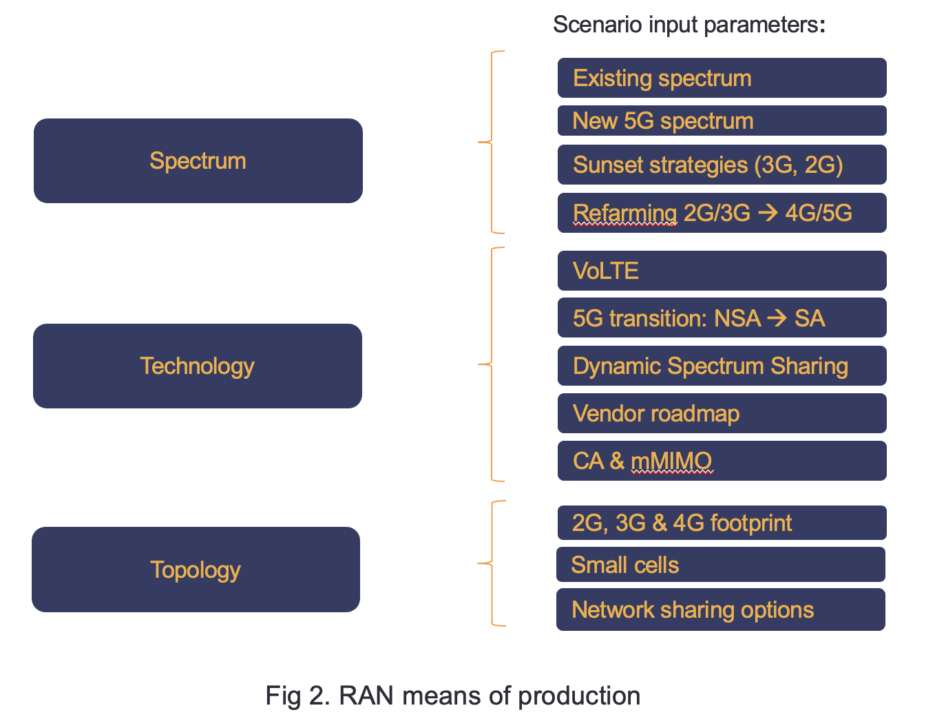 RAN means of production