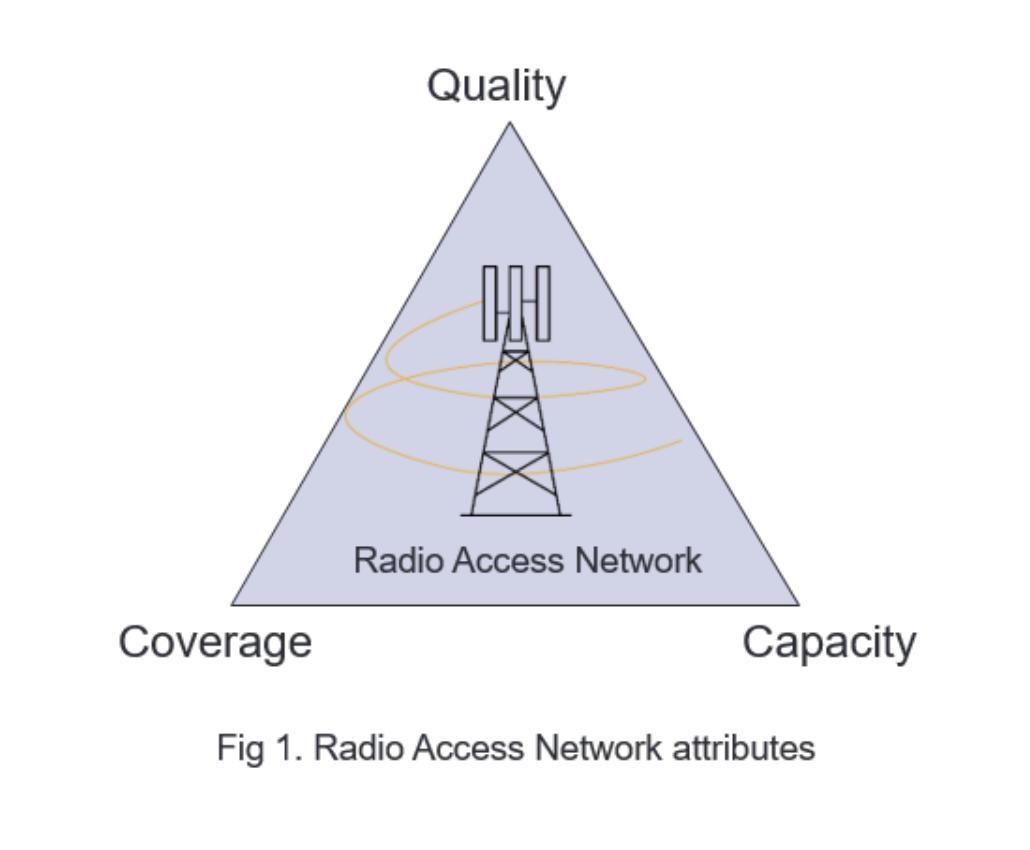 Radio Access Network attributes