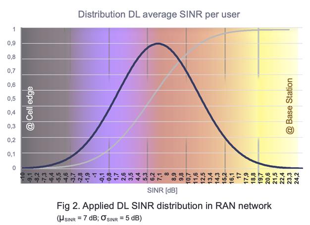 Applied DL SINR distribution in RAN network