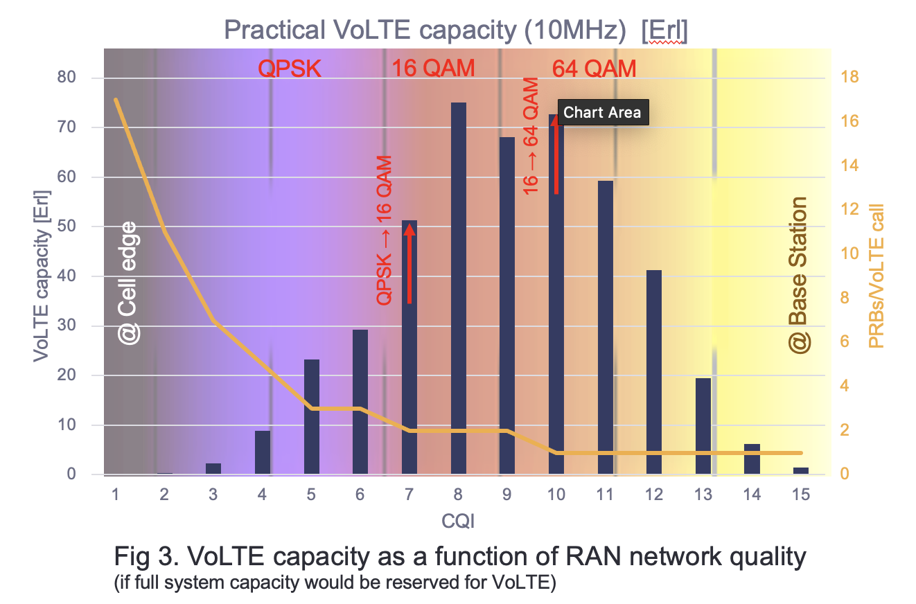 VoLTE capacity as a function of RAN network quality