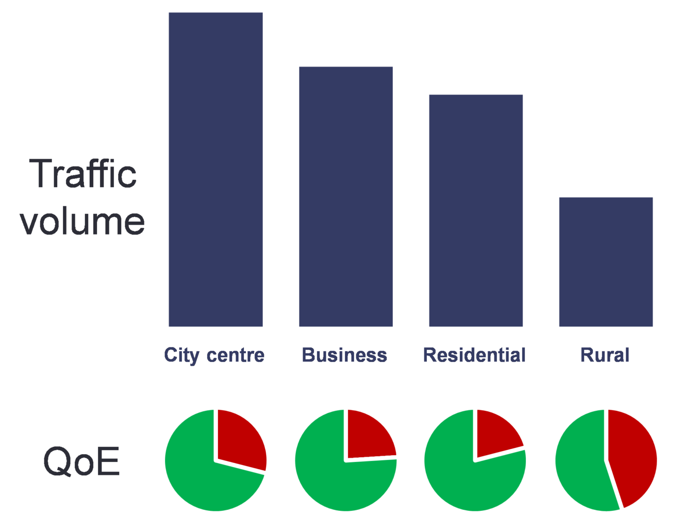Network performance pre-restrictions. Traffic volume and QoE