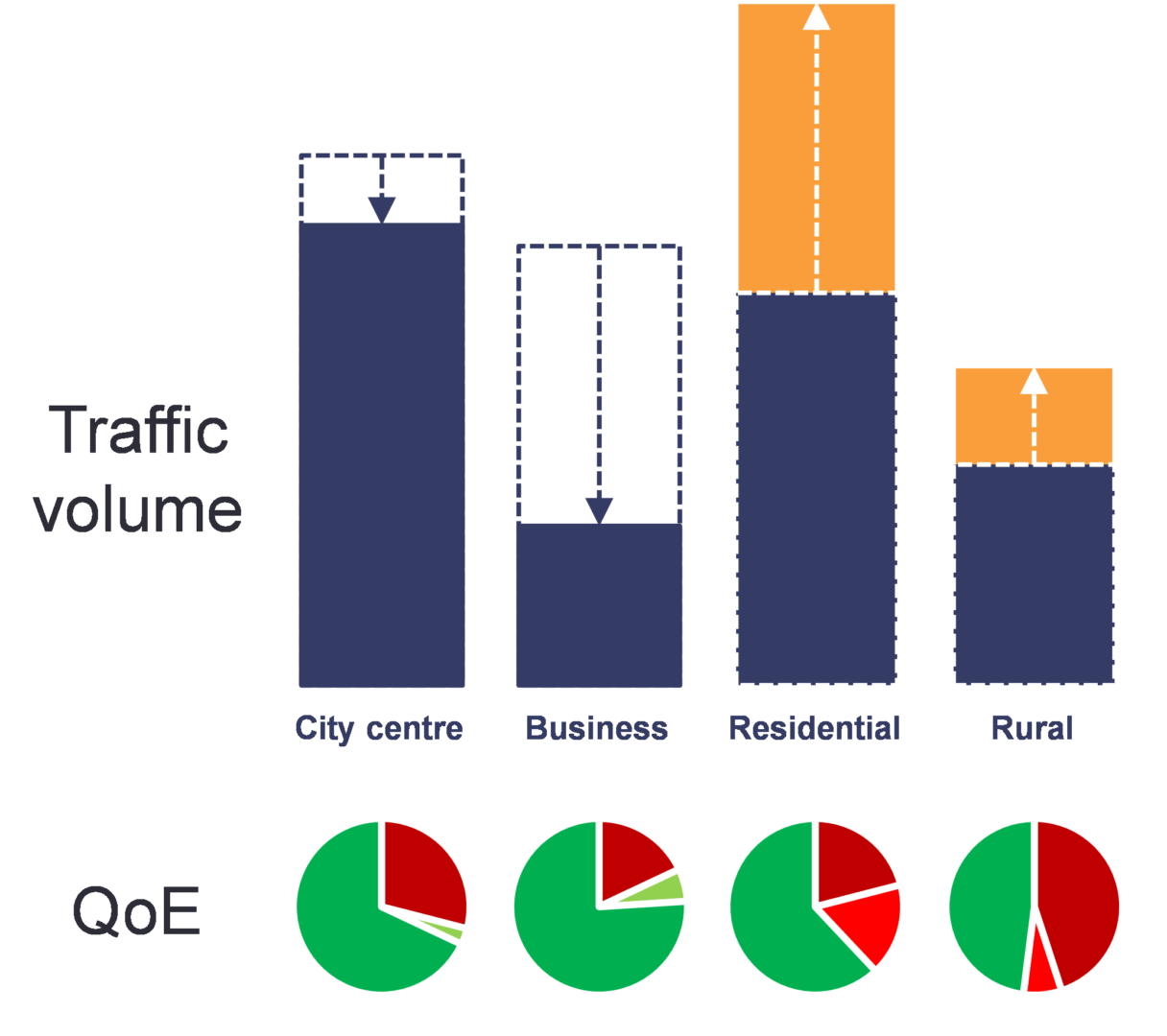 Network performance shift from business to residential areas. Traffic volume