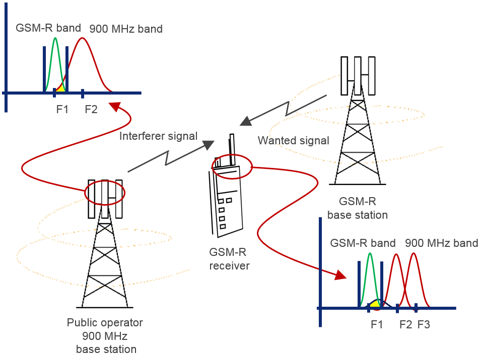This image has an empty alt attribute; its file name is GSM-R-receiver-and-signals.png